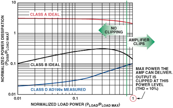 Power dissipation between Class A, B, and D amplifiers.