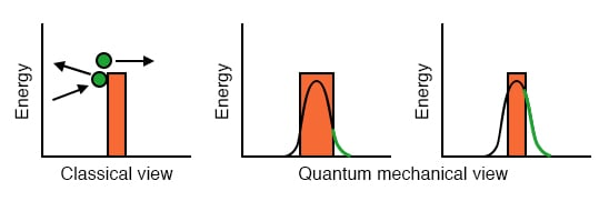 Classical view of an electron surmounting a barrier, or not. Quantum mechanical view allows an electron to tunnel through a barrier. The probability (green) is related to the barrier thickness. After Figure 1 [PHA]