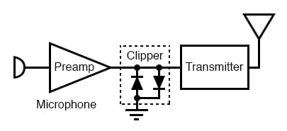 Clipper prevents over driving radio transmitter by voice peaks.
