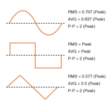Conversion factors for common waveforms.