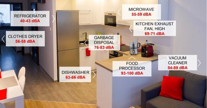 A few examples of common noise levels for appliances.