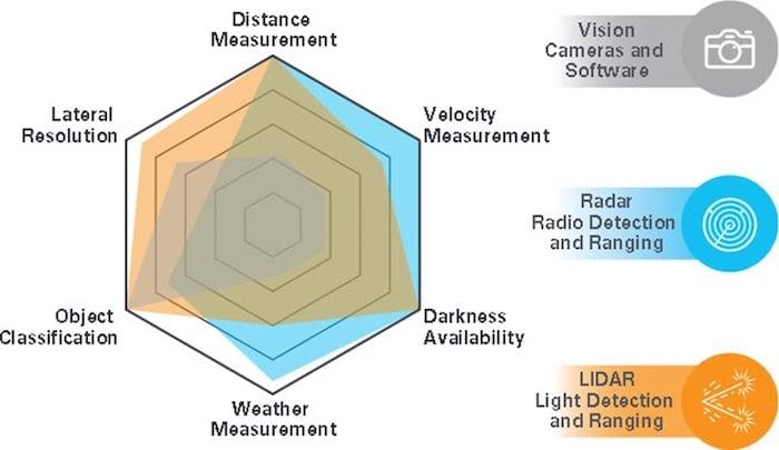 A comparison of vision, radar, and LiDAR.