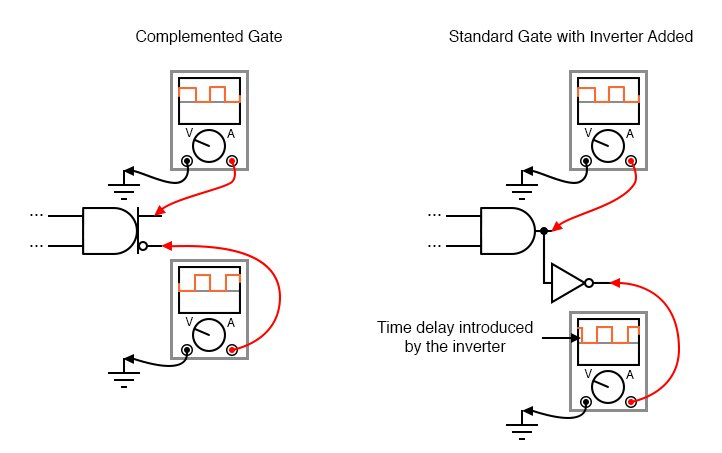 The internal circuitry of complemented gates is such that both inverted and non-inverted outputs change state at almost exactly the same time.