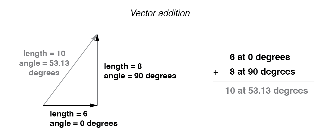 Vector magnitudes do not directly add for unequal angles.
