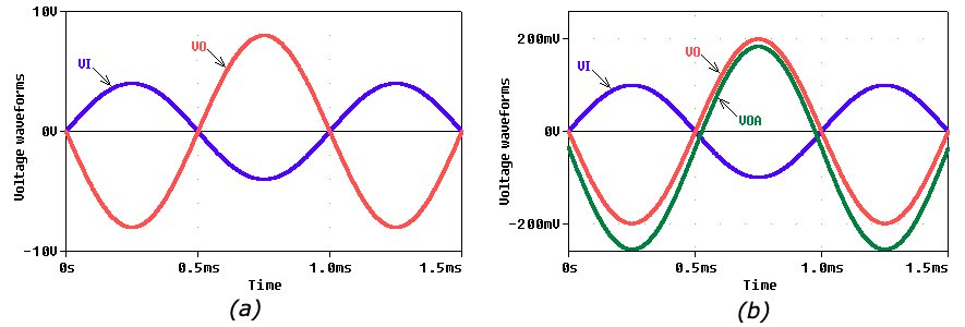 Input-output sinusoidal waveforms