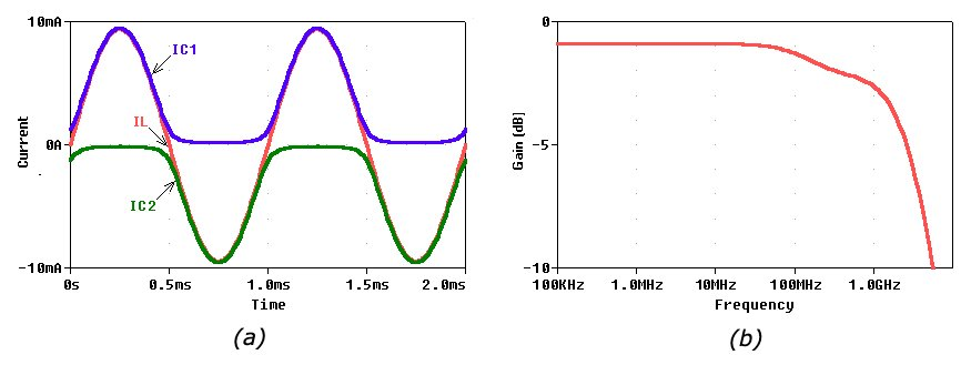 Collector currents and AC response of Figure 4