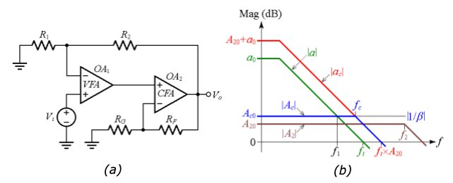 Composite amp circuit for higher slew rate using a current-feedback amplifier and Bode plots