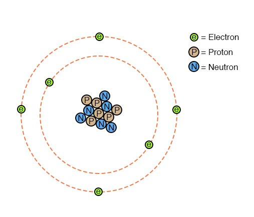 Electron Activity in Chemical Reactions | Batteries And ... on