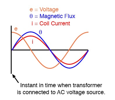 Connecting transformer to line at AC volt peak: Flux increases rapidly from zero, same as steady-state operation.