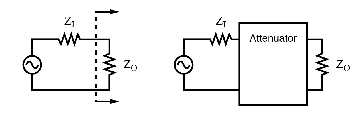 Constant impedance attenuator is matched to source impedance ZI and load impedance ZO. For radio frequency equipment Z is 50 Ω.