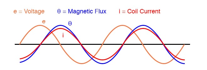 Continuous steady-state operation: Magnetic flux, like current, lags applied voltage by 90°.