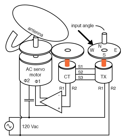 Control transformer (CT) detects servo null