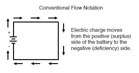 conventional versus electron flow basic concepts of electricityelectron flow notation
