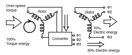 Converter recovers energy from the rotor of the doubly-fed induction generator