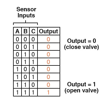 Converting Truth Tables into Boolean Expressions | Boolean Algebra |  Electronics TextbookAll About Circuits