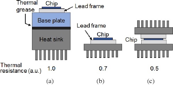 Power module cooling structures (a) single-sided cooling and (b) double-sided cooling.