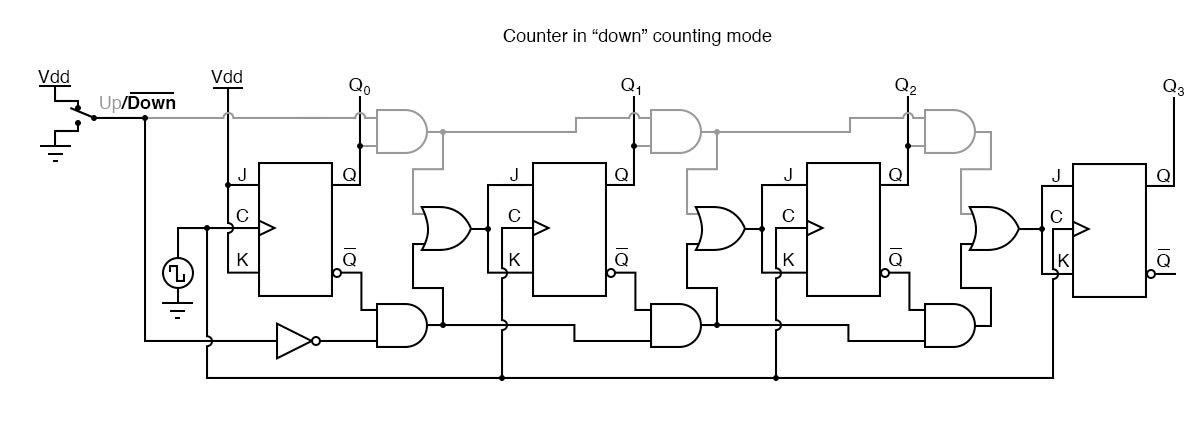 "The ""down"" counting mode, with the same grey coloring representing disabled circuitry."