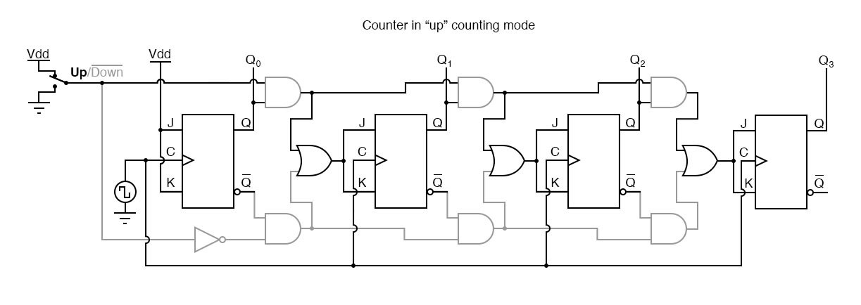 "The circuit in the ""up"" counting mode."