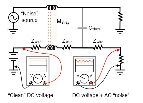 Stray inductance and capacitance couple stray AC into desired DC signal.