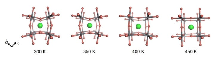 A graphic depicting perovskite structural changes.