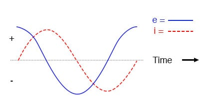 Pure inductive circuit, waveforms.