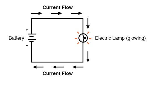 In The Above Circuit There Is Only One Source Of Voltage Battery On Left And Resistance To Cur Lamp Right