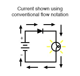 Conventional Versus Electron Flow | Basic Concepts Of