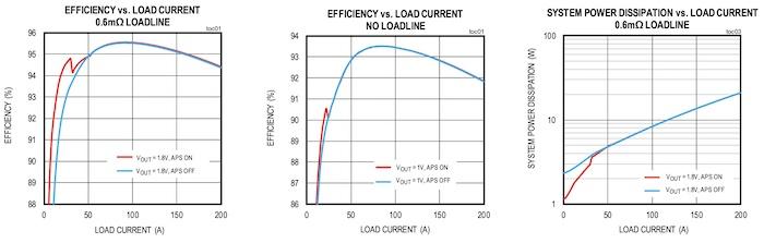 Efficiency peaks around 95% at 150A.