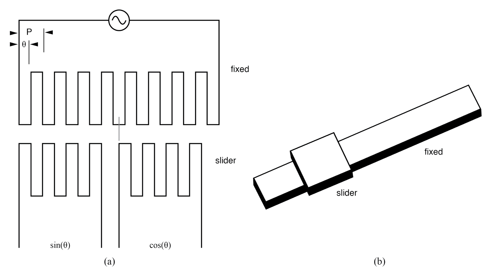 Inductosyn: (a) Fixed serpentine winding, (b) movable slider 2-phase windings. Adapted from Figure 6.16 [WAK]