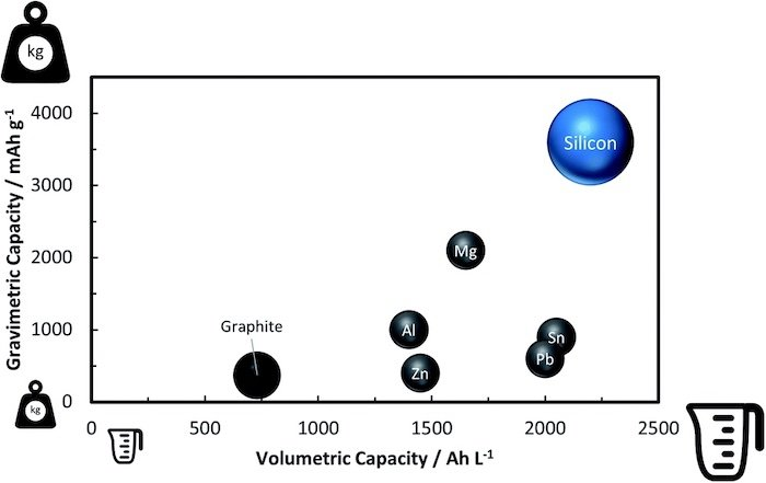 Silicon is a prime contender to replace graphite in Li-ion anodes.