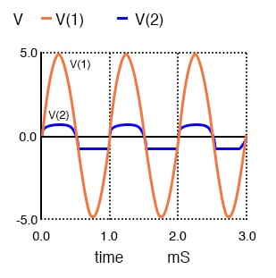 Diode D1 clips at -0.7 V as it conducts during negative peaks. D2 conducts for positive peaks, clipping at 0.7V