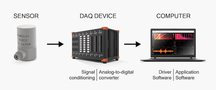 Standard DAQ setup.
