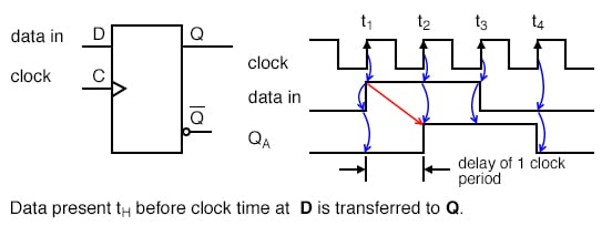 The D register does not see a one until time t2, at which time Q goes high.