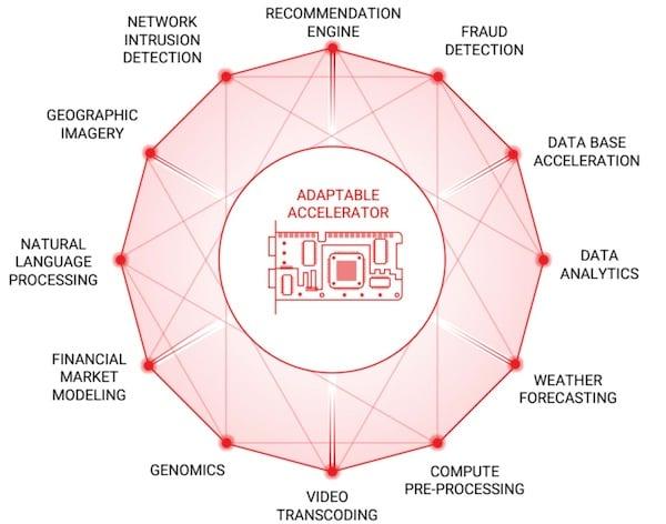 Twelve key applications primed for acceleration.