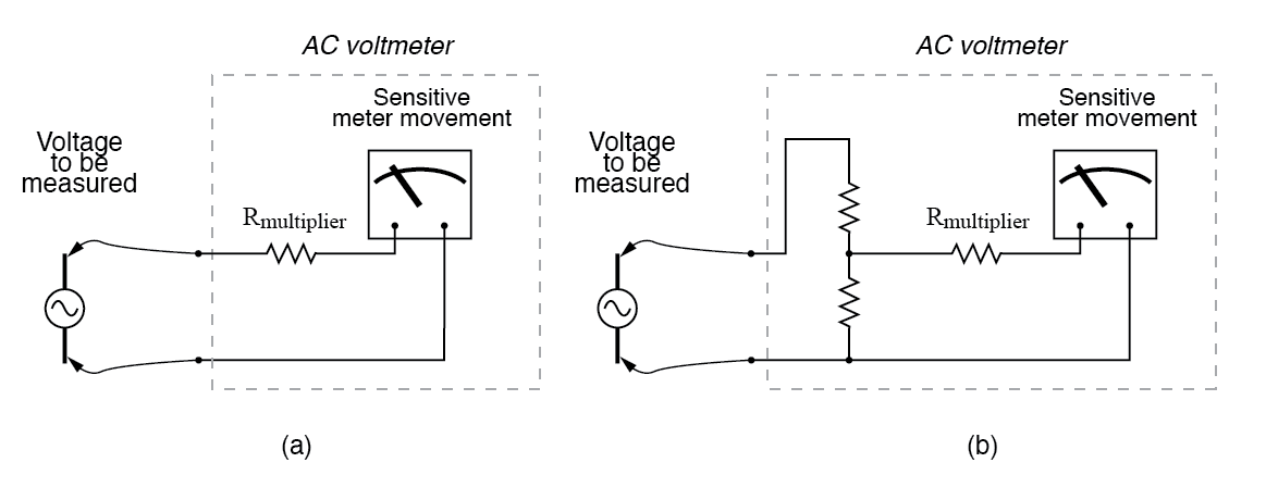 Multiplier resistor (a) or resistive divider (b) scales the range of the basic meter movement.