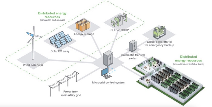 Example of a decentralized microgrid control system.
