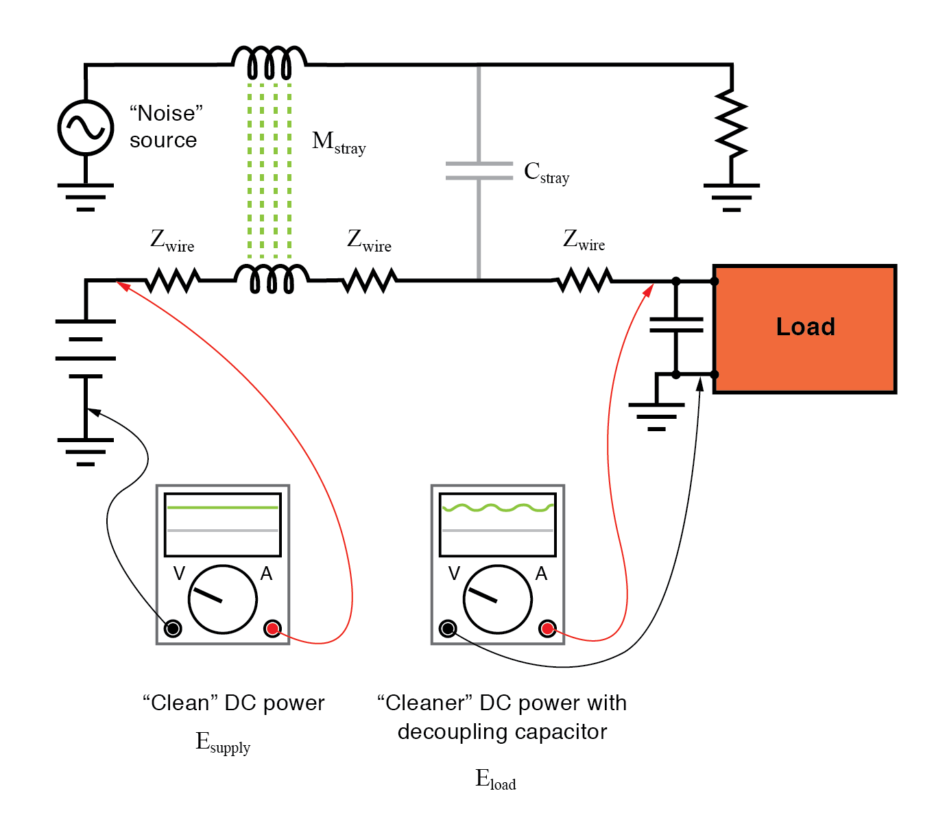 Decoupling capacitor, applied to load, filters noise from DC power supply.