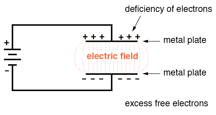 Electric Fields and Capacitance | Capacitors | Electronics