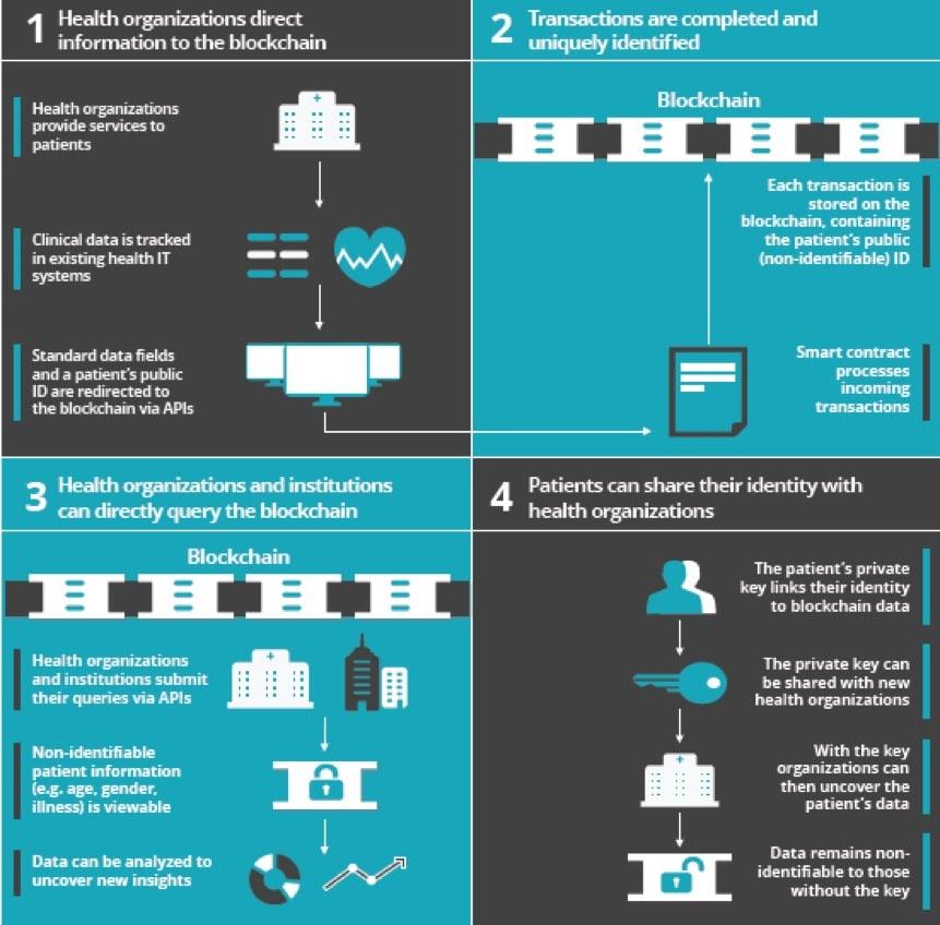 Blockchain S Applications Extend Beyond Fintech And