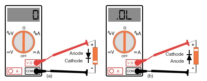 Determination of diode polarity: (a) Low resistance indicates forward bias, black lead is cathode and red lead anode (for most meters) (b) Reversing leads shows high resistance indicating reverse bias.