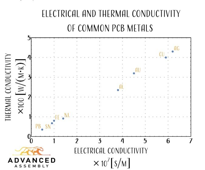 The electrical and thermal conductivity of meals commonly used on a PCB