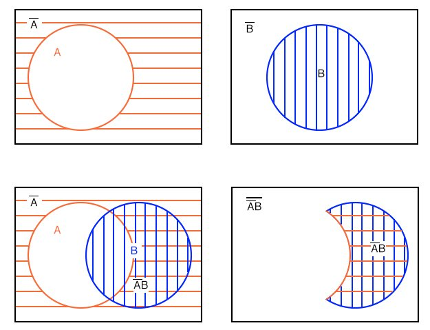 Development of boolean expression venn diagram
