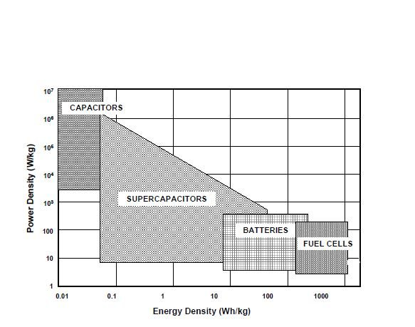 Introduction to Supercapacitors