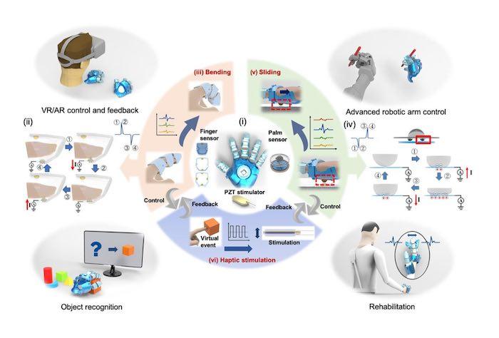 Diagram of glove-based HMI.