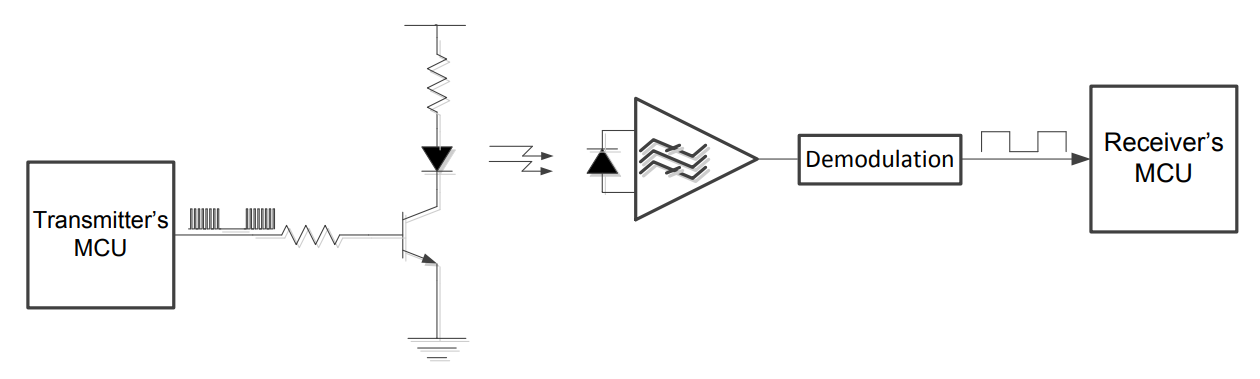 diagram of infrared remote control implementation