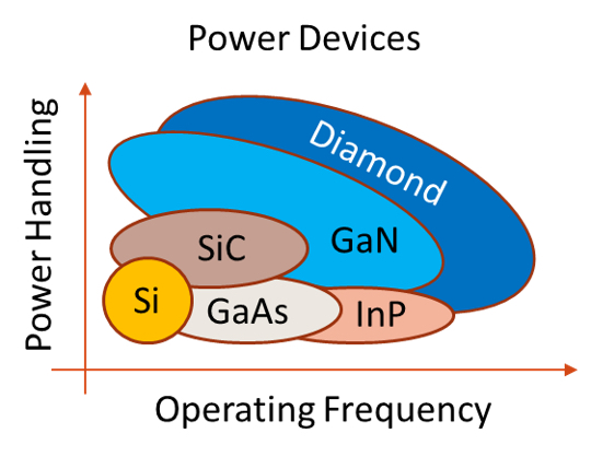 Performance of various power semiconductors