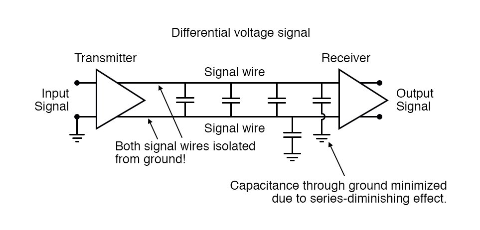 Differential voltage signal