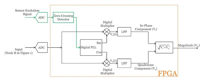 digital synchronous demodulator circuit