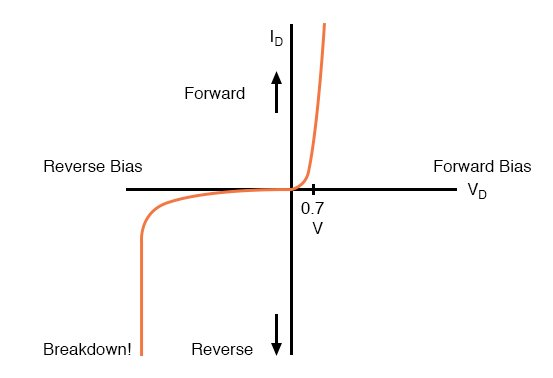 Diode curve: showing knee at 0.7 V forward bias for Si, and reverse breakdown.