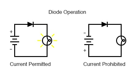 diode operation current
